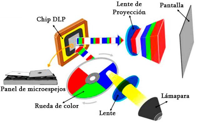 Esquema proyector DLP